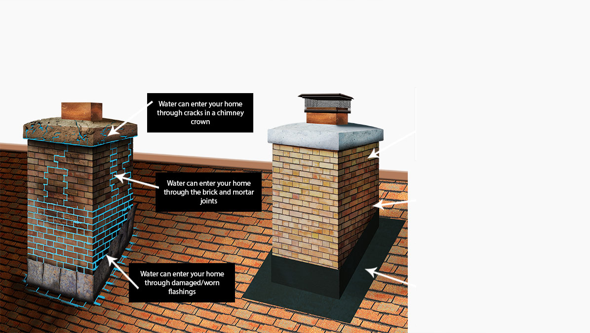 Chimney Rx Cleaning Sealant Repellent And Repair Products